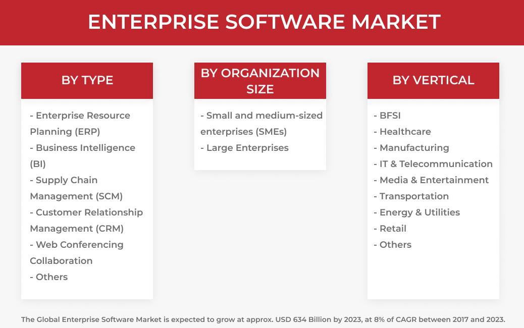 enterprise software market