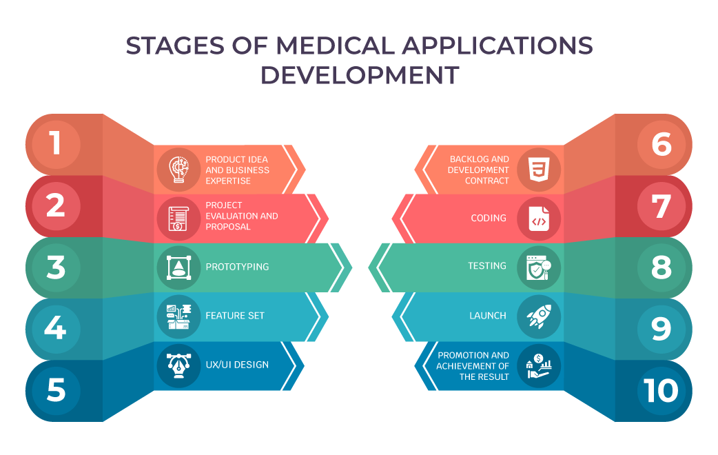 healthcare app development stages